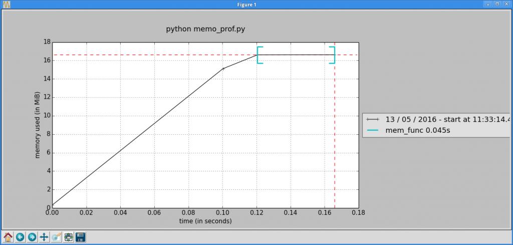 mprof graph